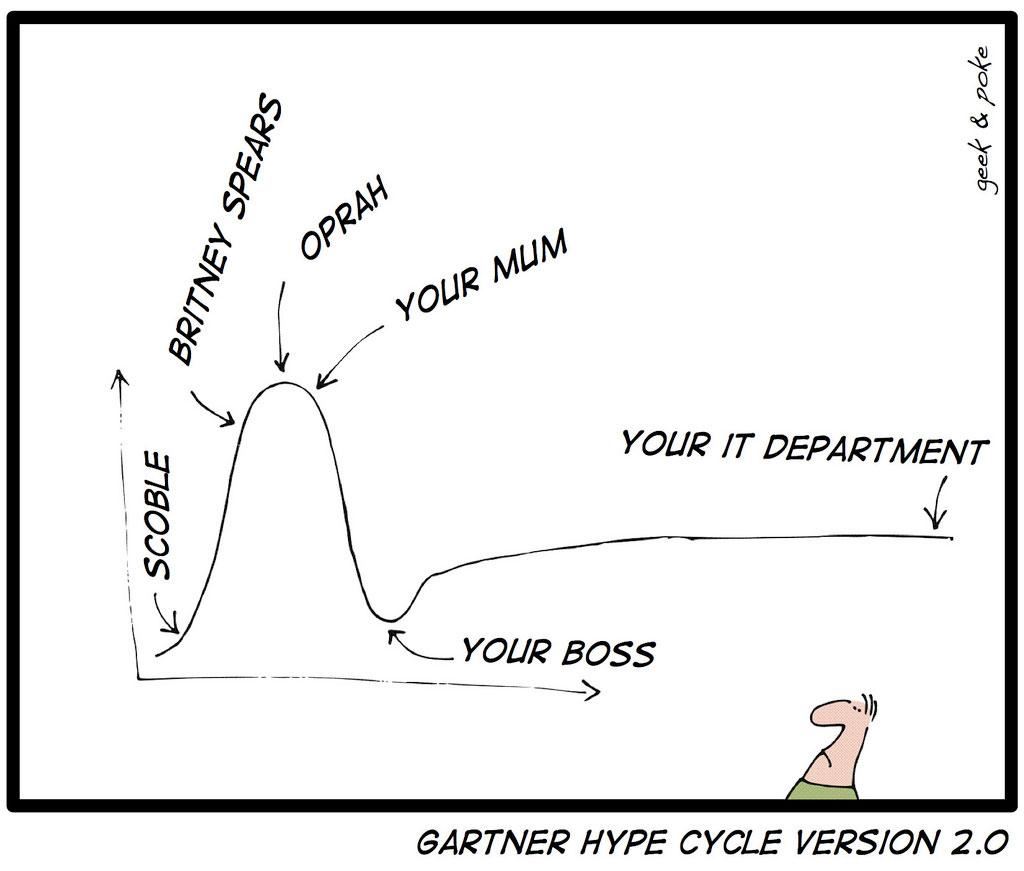 Gartner Hype Cycle Version 2.0