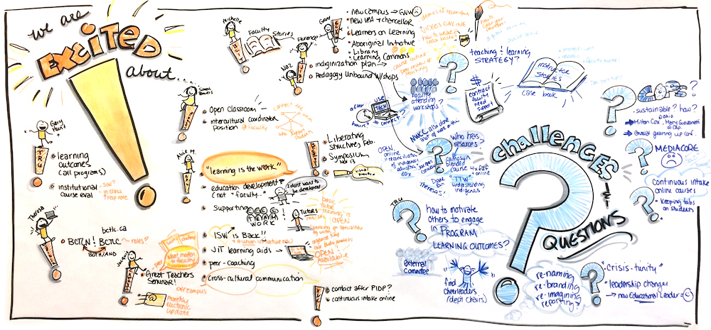 Graphic Recording of October 2015 BC-TLN event via Tracy Kelly, BCcampus
