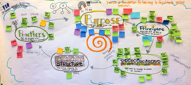 "Visual from Liberating Structures Activity ""Purpose to Practice"" during the FLO Design Sprint by Tracy Kelly"