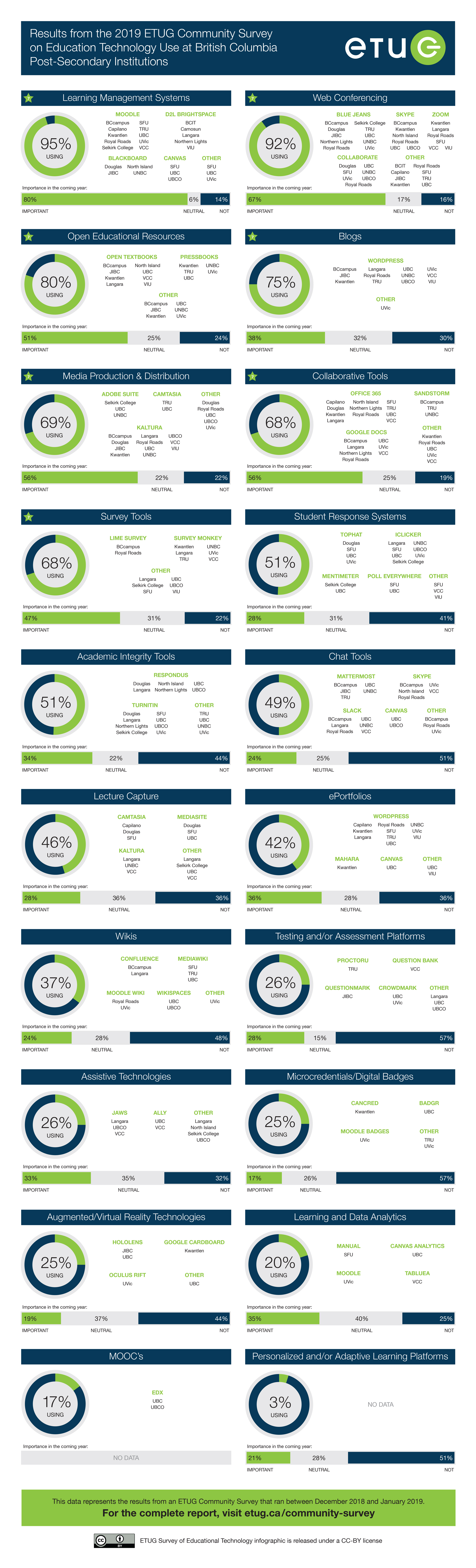 ETUG infographic