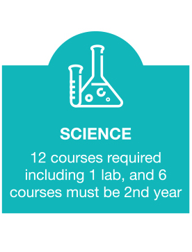 Science - 12 courses required including 1 lab, and 6 courses must be 2nd year