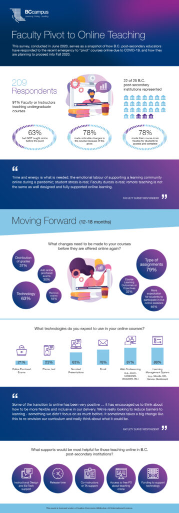 Faculty Pivot to Online Teaching Infographic