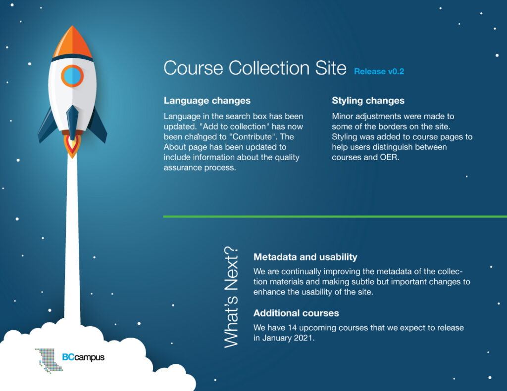 """A graphic of a white and orange rocket being boosted upward by a white cloud of smoke that contains  the BCcampus logo. The background of the scene is dark blue with tiny stars at the edges. The top reads Course Collection Site Release v0.2 and lists Language Changes (Language in the search box has been updated. """"Add to collection"""" has now been changed to """"Contribute"""". The About page has been updated to include information about the quality assurance process) and Styling Changes (Minor adjustments were made to some of the borders on the site. Styling was added to course pages to help users distinguish between courses and OER). At the bottom half of the graphic it reads """"What's Next?"""" Under Metadata and usability we see: We are continually improving the metadata of the collection materials and making subtle but important changes to enhance the usability of the site. Under Additional Courses it says: We have 14 upcoming courses that we expect to release in January 2021."""