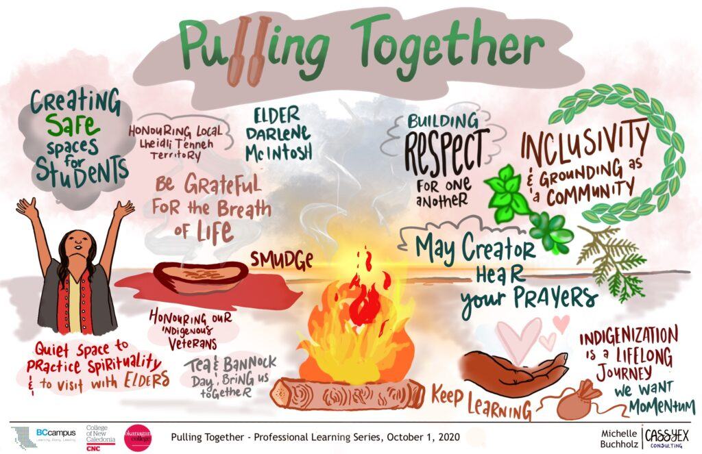 "Graphic recording of final session. A glowing campfire features at the center. On the right of that a hand is open with floating pink hearts above it. ""May creator hear your prayers"" is written above. A medicine bag is drawn beside the words ""Indigenization is a lifelong journey, we want momentum"". To the left of the fire a smudging bowl sits with the words ""Be grateful for the breath of life"". To the left of that an indigenous person raises their arms to the sky. Above is a grey cloud with the words ""Creating safe spaces for students"". ""Building respect"" and ""Inclusivity and grounding as community"" are also in larger text but there are other themes written in smaller text weaved through out."