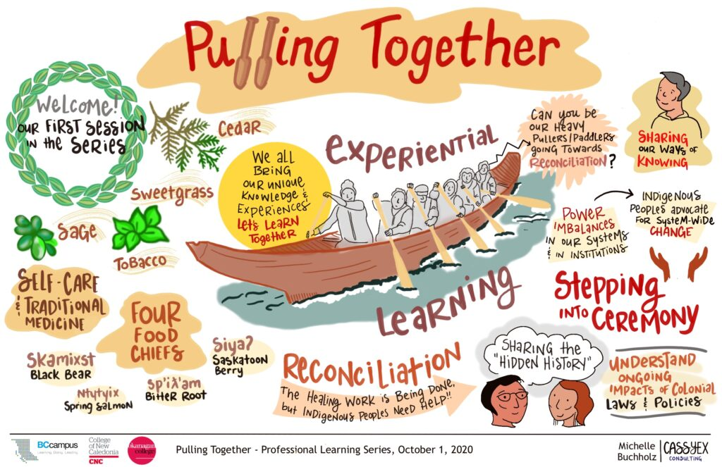 "Graphic recording of the first session. Includes people pulling in a canoe, drawings of sage, tobacco, cedar and sweetgrass. ""Pulling Together"" at the top has canoe paddles in place of the letter L (and that is the case for every graphic in this article). Words like ""experiential learning"", ""Stepping into Ceremony"" and ""Reconciliation"" are in larger text but there are other themes written in smaller text weaved through out the drawing."