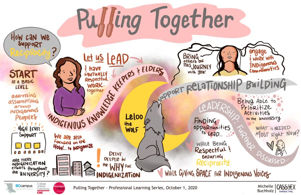 "Graphic recording of session 4. A grey wolf howls the words ""Support Relationship Building"". A yellow crescent moon glows behind the wolf. A person looks up with black hair flowing back behind them and under the hair (which looks kind of like a mountainous landscape) we see the words ""Bring others on this journey with you"" and ""engage and work with indigenous communities"". A person in a purple shirt with long brown hair in the left corner asks ""How can we support Reciprocity"". Other themes written in smaller text are weaved through out."
