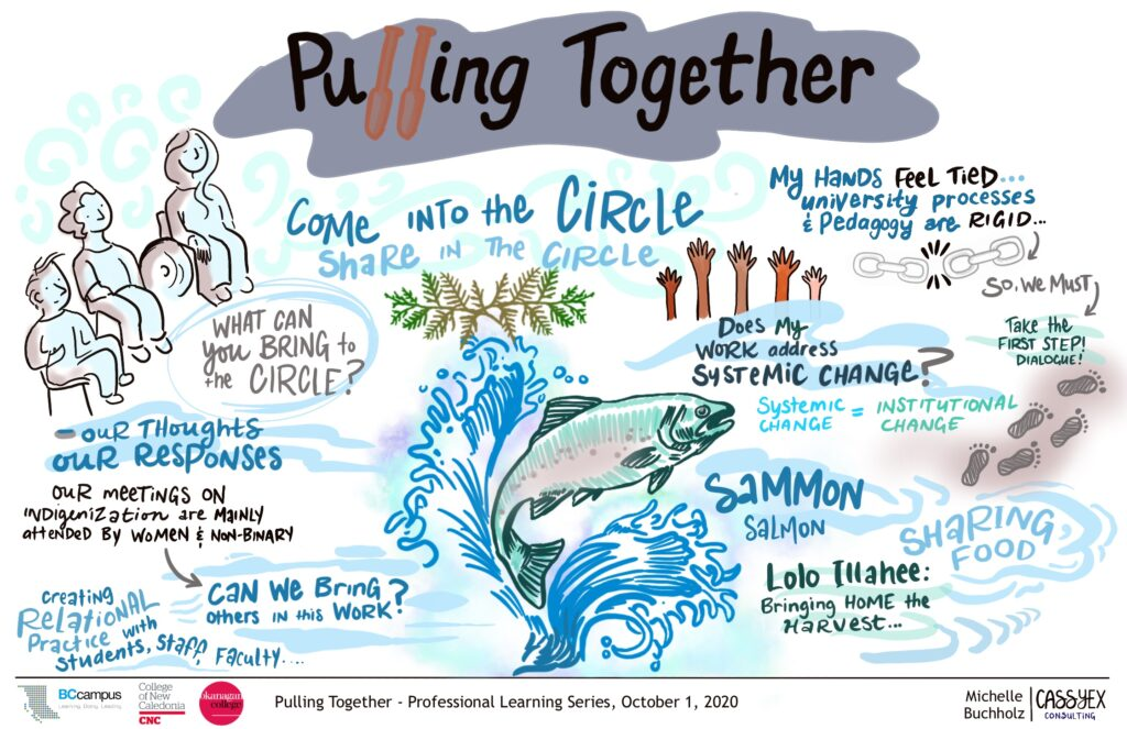 "Graphic recording of session 5. A greenish blue salmon is drawn leaping out of the water. Footprints are featured on the right side beside the words ""Take the first step! Dialogue""; chains are drawn near the top where the words ""my hands feel tied..university processes and pedagogy are rigid"". 5 hands of different skin colour are being raised near the top as well. The green branches are back but smaller. On the left we see people in an audience beside the question ""What can we bring to the circle?"" Other themes, written in smaller text, are weaved through out."