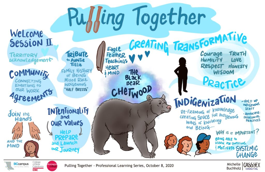 "Graphic recording of session 2. There is a large image of Chetwood, a black bear. A smaller eagle feather, 2 hands open and a shadow image of a person are also drawings on the page. ""Creative Transformative Practice and Indigenization"" but there are other themes written in smaller text weaved through out the drawing."