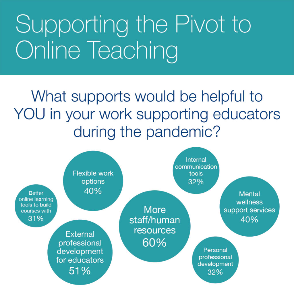 What support would be helpful to your in your work supporting edutaors during the pandemic? Answer: 31% - better online learning tools to build courses with. 40% - flexible work options. 51% - external professional development for educators. 60% - more staff/HR. 32% - internal communications tools. 40% - mental wellness support services. 32% - personal professional development