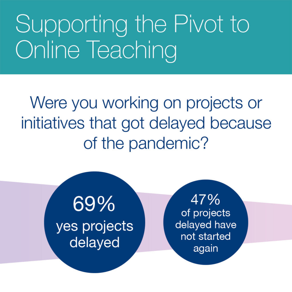 Were you working on projects or initiatives that got delayed because of the pandemic? Answer: 69% - Yes, projects delayed. 47% of projects delayed have not started again.