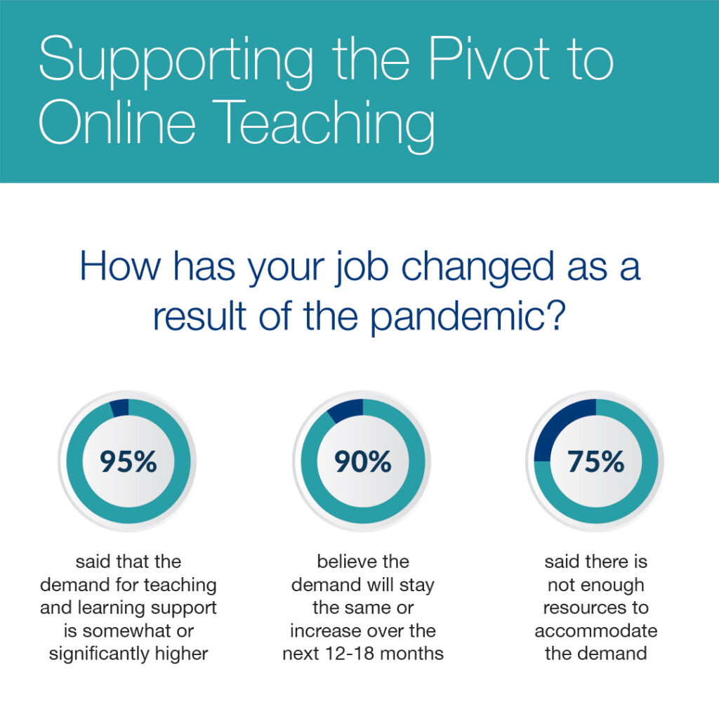 How has your job changed as a result of the pandemic? Answer: 95% said that the demand for teaching and learning support is somewhat or significantly higher. 90% believe the demanad will stay the same or increase over the next 12-18 months. 75% said thtere is not enough resources to accommodate the demand.