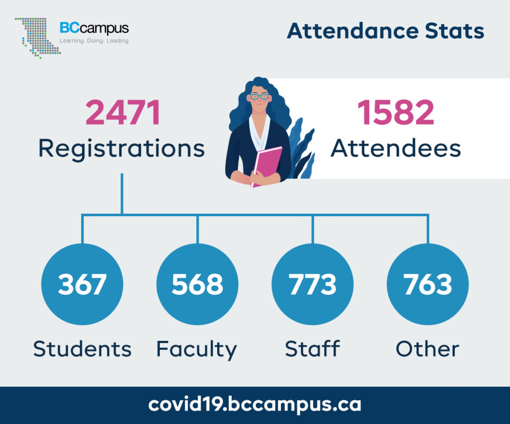 Attendance Stats: 1582 attendees. 2471 registrations broken down into 367 students, 568 faculty, 773 staff and 763 other