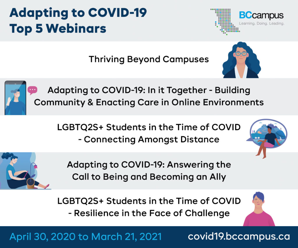 Adapting to COVID-19 Top 5 Webinars: Thriving Beyond Campuses; Adapting to COVID-19: In it Together - Building Community & Enacting Care in Online Environments; LGBTQ2S+ Students in the Time of COVID - Connecting Amongst Distance; Adapting to COVID-19: Answering the Call to Being and Becoming an Ally; LGBTQ2S+ Students in the Time of COVID - Resilience in the Face of Challenge. April 30, 2020 to March 21, 2021