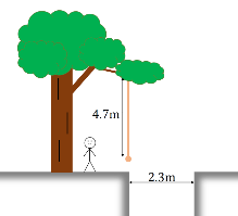 A rope hangs from a tree near a ravine. The rope is 4.7m long, the ravine is shown to be 2.3m. A stick figure stands under the tree.