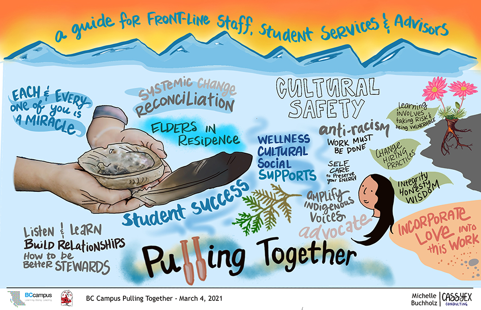 Artistic rendering of March 4th session with mountains, water, a beach, a feather and smudging bowl in open palms. Key themes like Cultural Safety; Incorporate Love into this Work; Student success and Pulling Together are written.