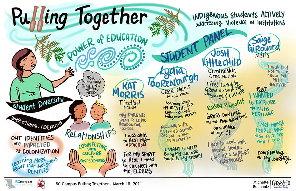 Artistic rendering of March 18th session which shows people and hands and student's names at the top of swirling individual paths. Power of Education is a major theme and the words Student Panel hangs as a banner above the names.