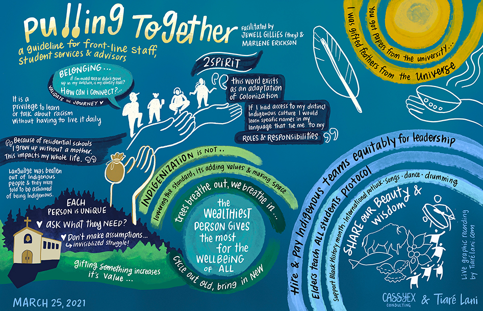 Artistic rendering of March 25th session that includes white shadow-like figures standing on connected hands, a church amongst forest and green mountains, a sunshine and various images of animals with a drum. These phrases pop out: the wealthiest person gives the most for the wellbeing of all; 2spirit; Hire and pay Indigenous teams equitably for leadership; Elders teach all students protocol; You get papers from the university... I was gifted feathers from the Universe.