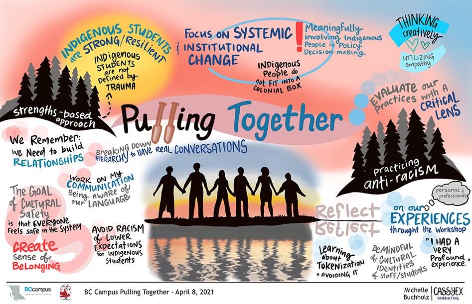 Artistic rendering of April 8th session. A sunset is the background. Black shadow people stand holding hands in front of reflecting water. Phrases that pop out: Reflect; Create Sense of belonging; Focus on Systemic Institutional change; think creatively, utilizing empathy